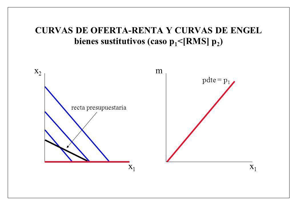 CURVAS DE OFERTA-RENTA Y CURVAS DE ENGEL bienes sustitutivos (caso p1<[RMS] p2)
